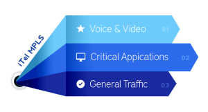 iTel Networks MPLS Data Prioritization Chart - Voice and video, critical applications, and general traffic